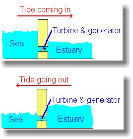 how tidal energy is harvested
